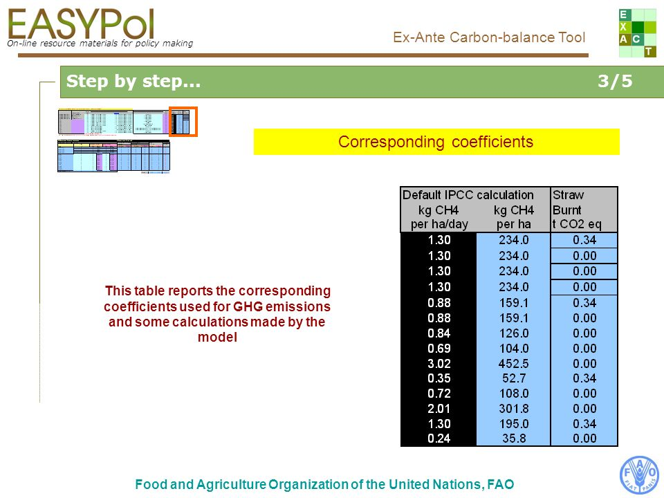 On-line resource materials for policy making Ex-Ante Carbon-balance Tool Food and Agriculture Organization of the United Nations, FAO Step by step...3/5 Corresponding coefficients This table reports the corresponding coefficients used for GHG emissions and some calculations made by the model