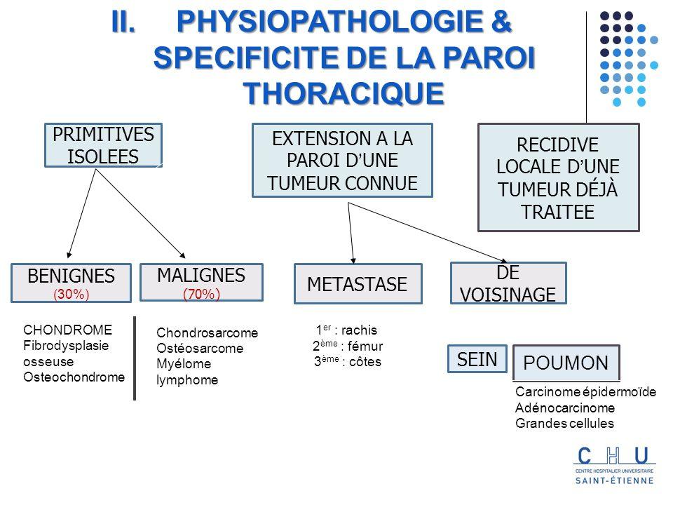 Lambeau depiploon + grand dorsal +cutané IV. Lintervention chirurgicale