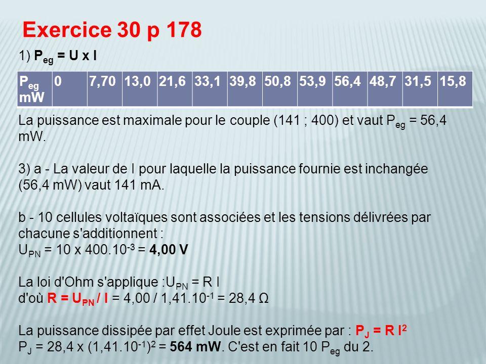 Exercice 30 p 178 1) P eg = U x I La puissance est maximale pour le couple (141 ; 400) et vaut P eg = 56,4 mW. 3) a - La valeur de I pour laquelle la