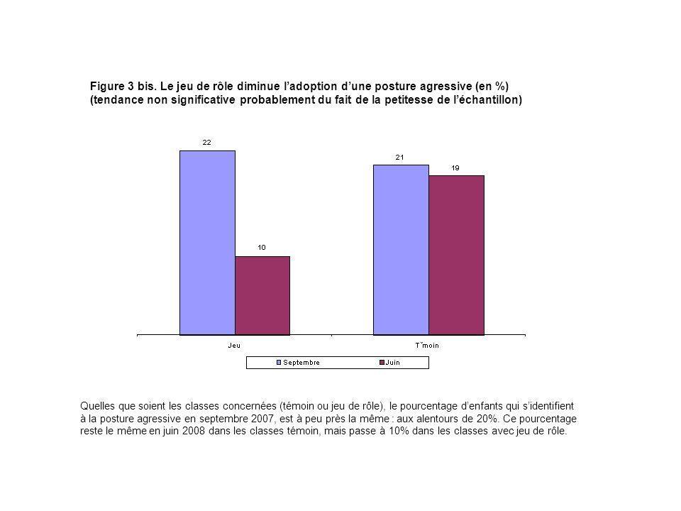 Figure 3 bis. Le jeu de rôle diminue ladoption dune posture agressive (en %) (tendance non significative probablement du fait de la petitesse de lécha