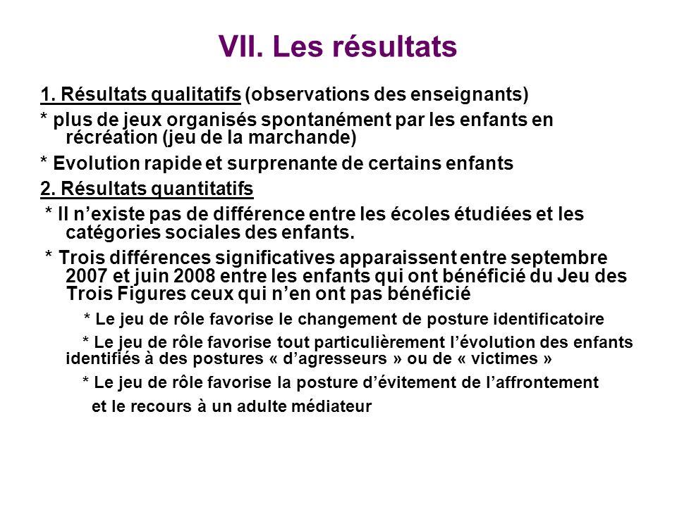 VII. Les résultats 1. Résultats qualitatifs (observations des enseignants) * plus de jeux organisés spontanément par les enfants en récréation (jeu de