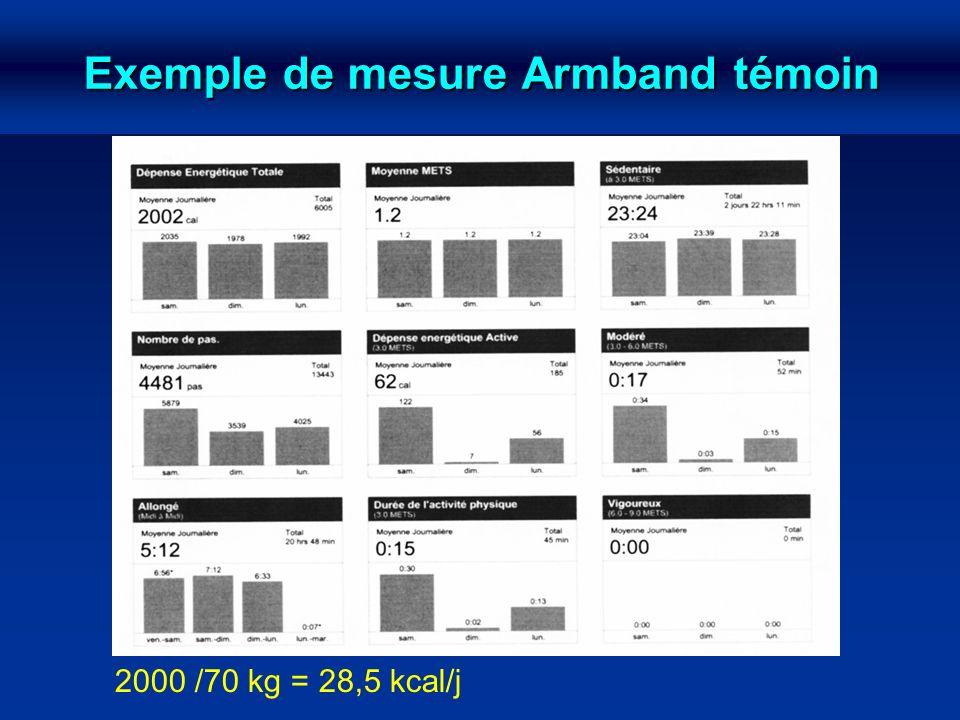 Exemple de mesure Armband témoin 2000 /70 kg = 28,5 kcal/j