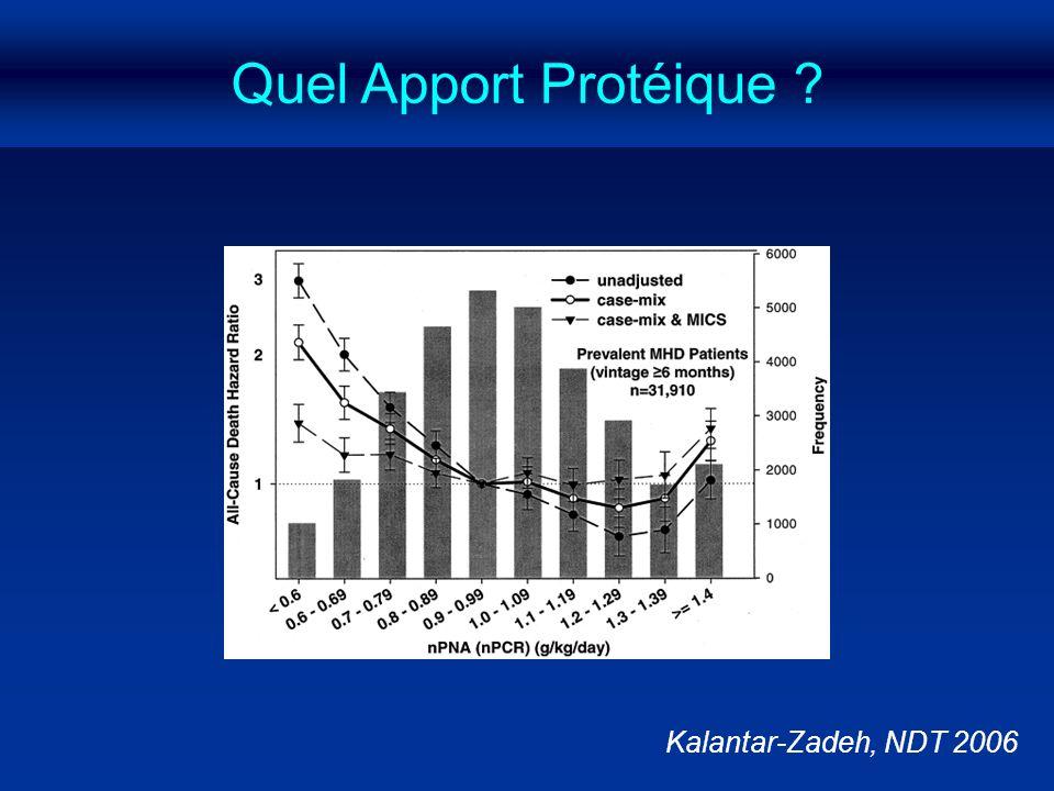 Quel Apport Protéique ? Kalantar-Zadeh, NDT 2006
