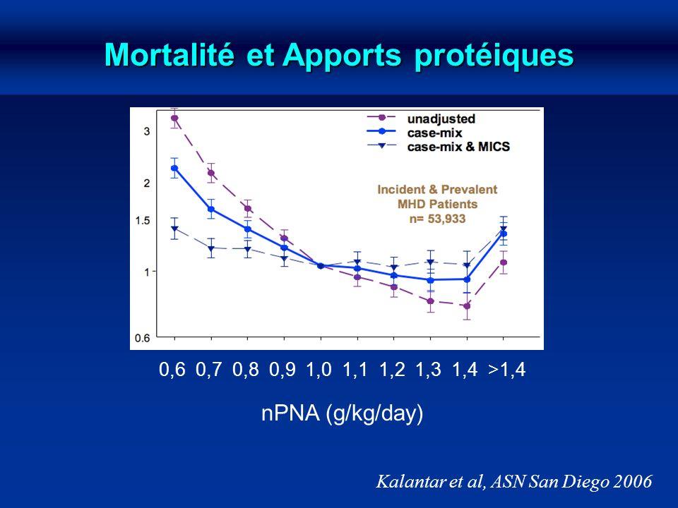 Mortalité et Apports protéiques 0,6 0,7 0,8 0,9 1,0 1,1 1,2 1,3 1,4 >1,4 nPNA (g/kg/day)