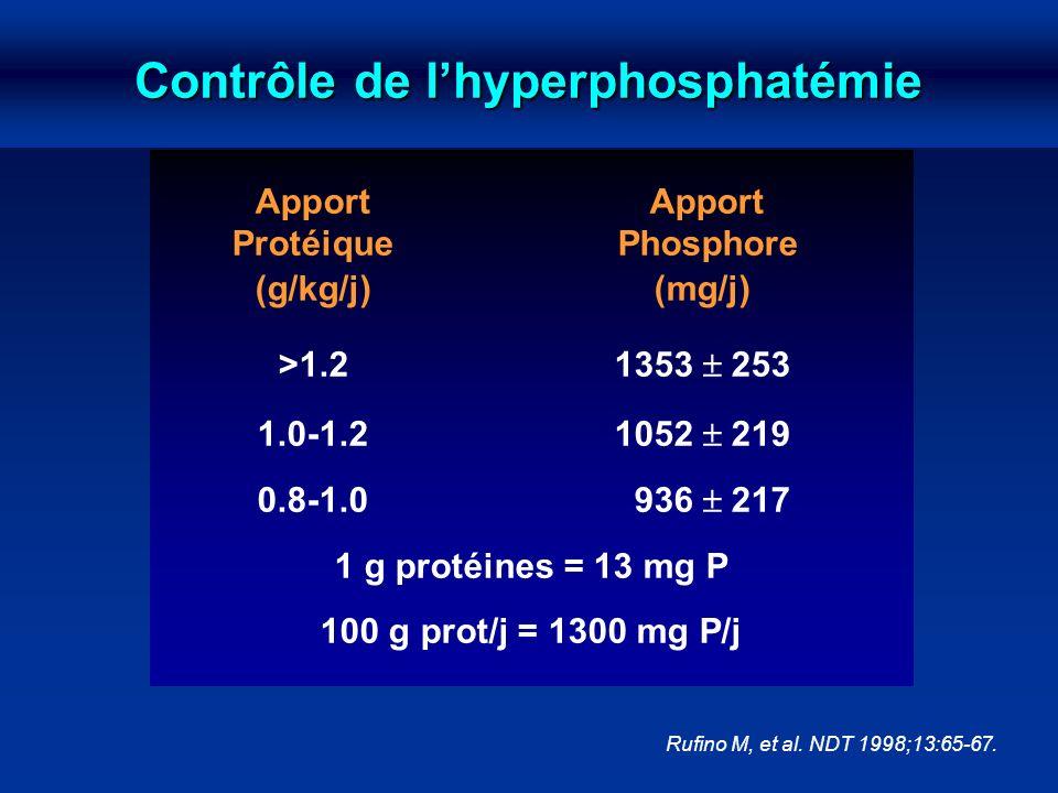 Contrôle de lhyperphosphatémie Apport Protéique Phosphore (g/kg/j)(mg/j) >1.21353 253 1.0-1.21052 219 0.8-1.0 936 217 1 g protéines = 13 mg P 100 g pr