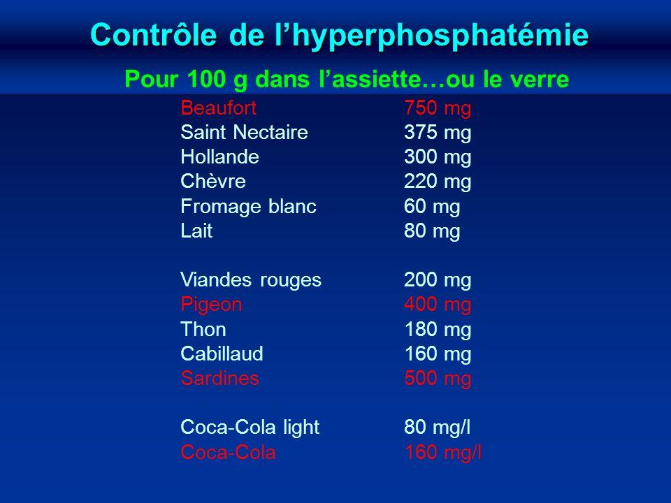 Contrôle de lhyperphosphatémie Pour 100 g dans lassiette…ou le verre Beaufort750 mg Saint Nectaire375 mg Hollande300 mg Chèvre220 mg Fromage blanc60 m