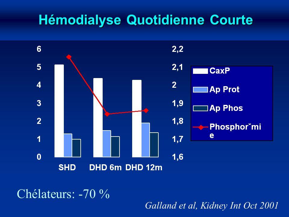 Hémodialyse Quotidienne Courte Chélateurs: -70 % Galland et al, Kidney Int Oct 2001