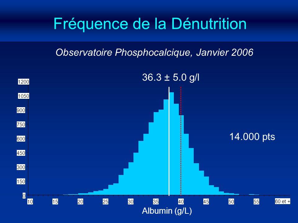 Fréquence de la Dénutrition Albumin (g/L) 36.3 ± 5.0 g/l 0 150 300 450 600 750 900 1050 1200 10152025303540455055 60 et + Observatoire Phosphocalcique