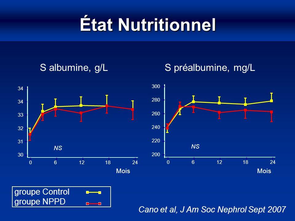 État Nutritionnel groupe Control groupe NPPD Mois 0 6 12 18 24 30 34 S albumine, g/L 31 32 33 34 NS Mois 300 280 260 240 220 200 NS 0 6 12 18 24 S pré