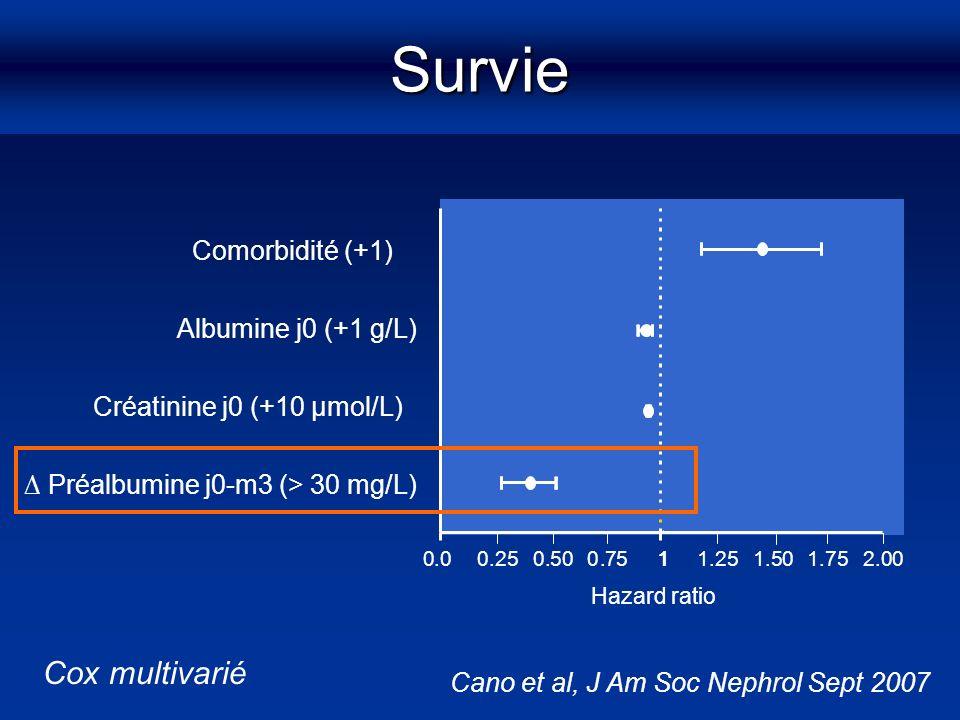 Survie Albumine j0 (+1 g/L) Créatinine j0 (+10 µmol/L) Comorbidité (+1) Préalbumine j0-m3 (> 30 mg/L) Hazard ratio 10.00.250.500.751.251.501.752.001 C