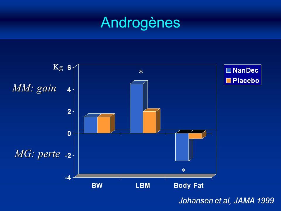 Johansen et al, JAMA 1999 MM: gain MG: perte * * Kg Androgènes