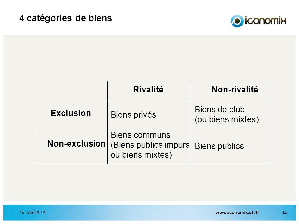 www.iconomix.ch/fr 14 19. Mai 2014 4 catégories de biens RivalitéNon-rivalité Exclusion Non-exclusion Biens privés Biens publics Biens communs (Biens