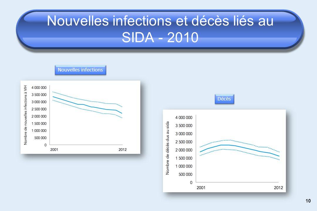 10 Nouvelles infections et décès liés au SIDA - 2010 Nouvelles infections Décès