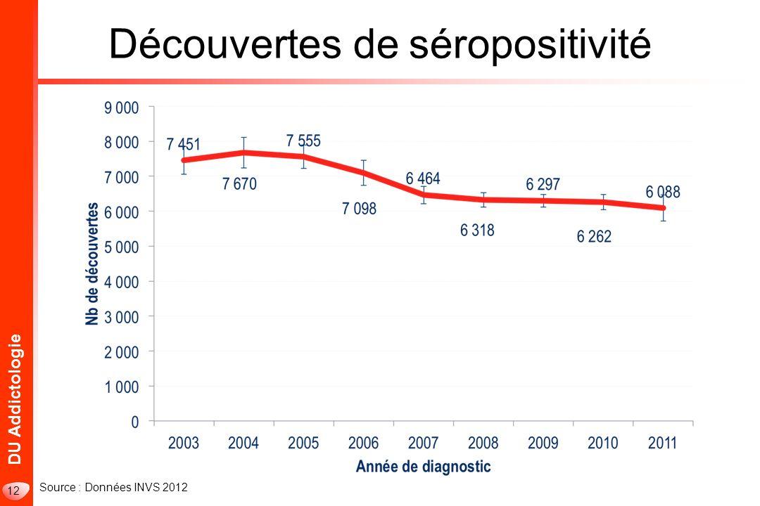 12 DU Addictologie Découvertes de séropositivité Source : Données INVS 2012
