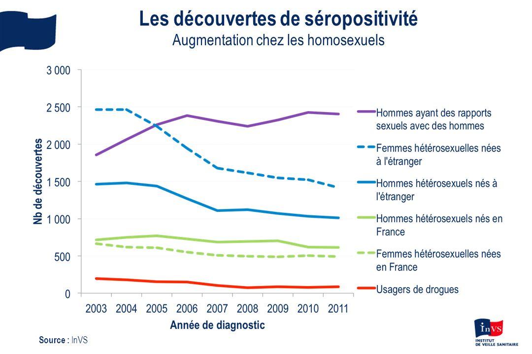 Les découvertes de séropositivité Augmentation chez les homosexuels Source : InVS