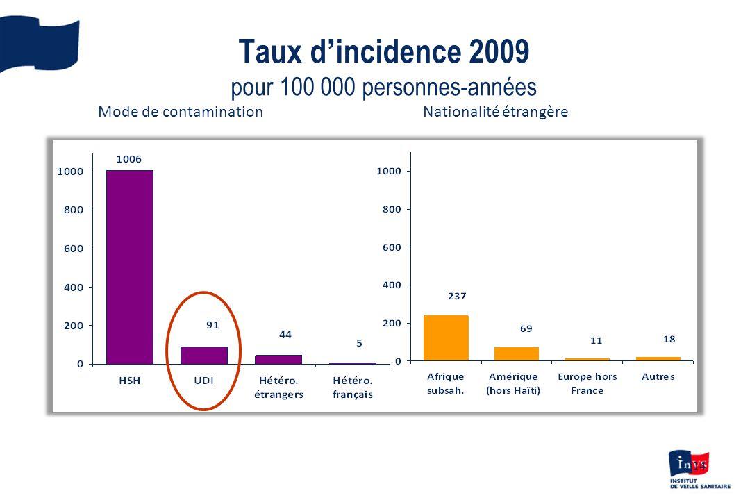 14 Taux dincidence 2009 pour 100 000 personnes-années Nationalité étrangèreMode de contamination