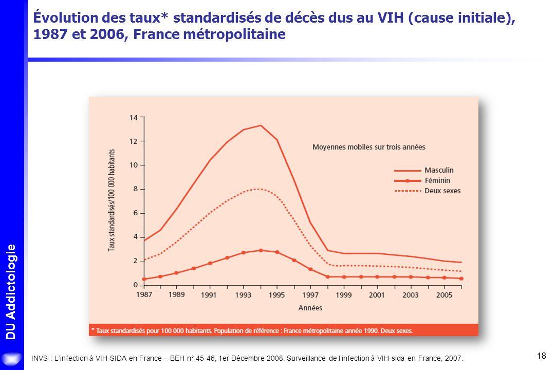 18 DU Addictologie Évolution des taux* standardisés de décès dus au VIH (cause initiale), 1987 et 2006, France métropolitaine INVS : Linfection à VIH-