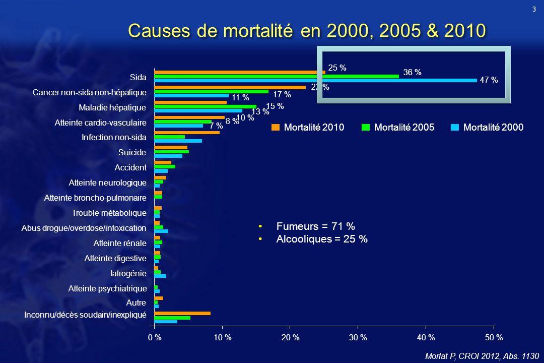 Causes de mortalité en 2000, 2005 & 2010 Morlat P, CROI 2012, Abs. 1130 0 %10 %20 %30 %40 %50 % Sida Cancer non-sida non-hépatique Maladie hépatique A