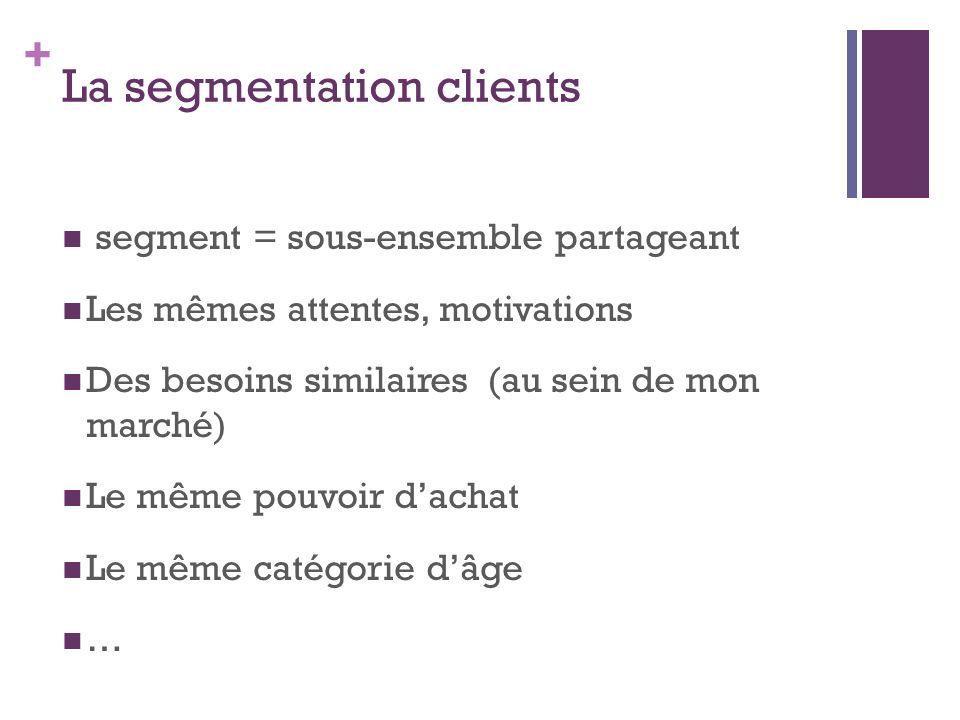 + La segmentation clients segment = sous-ensemble partageant Les mêmes attentes, motivations Des besoins similaires (au sein de mon marché) Le même po