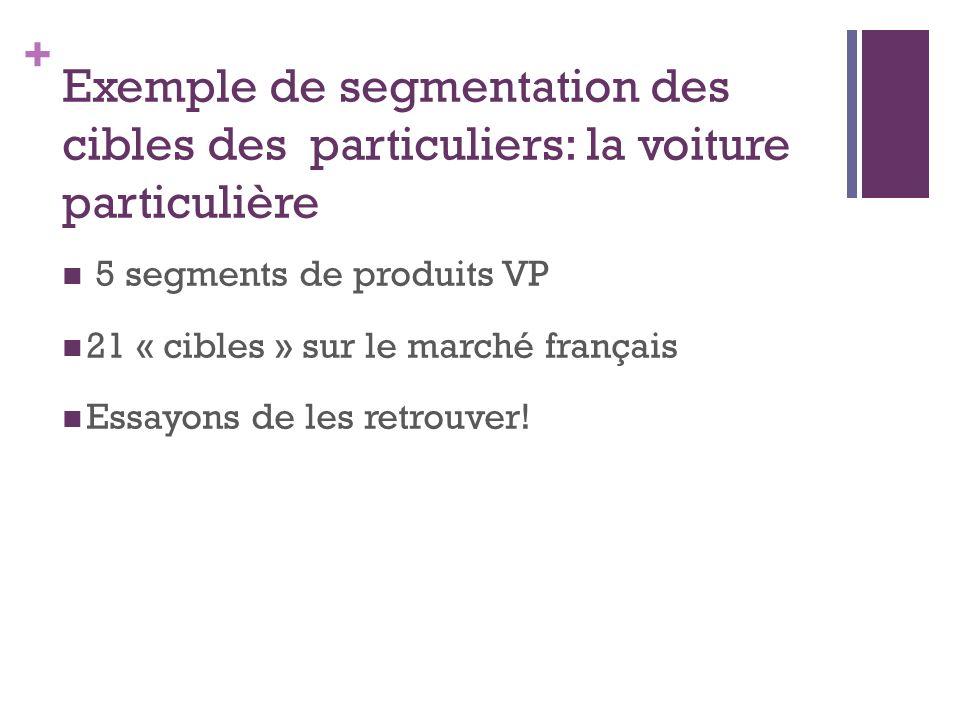 + Exemple de segmentation des cibles des particuliers: la voiture particulière 5 segments de produits VP 21 « cibles » sur le marché français Essayons