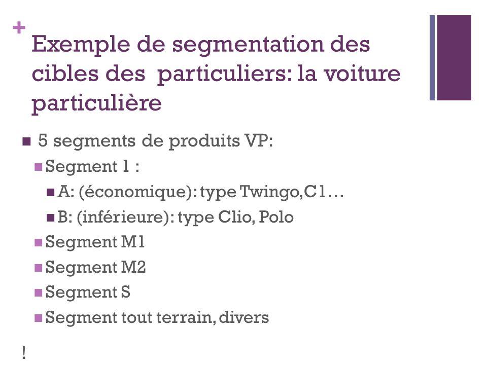 + Exemple de segmentation des cibles des particuliers: la voiture particulière 5 segments de produits VP: Segment 1 : A: (économique): type Twingo,C1…