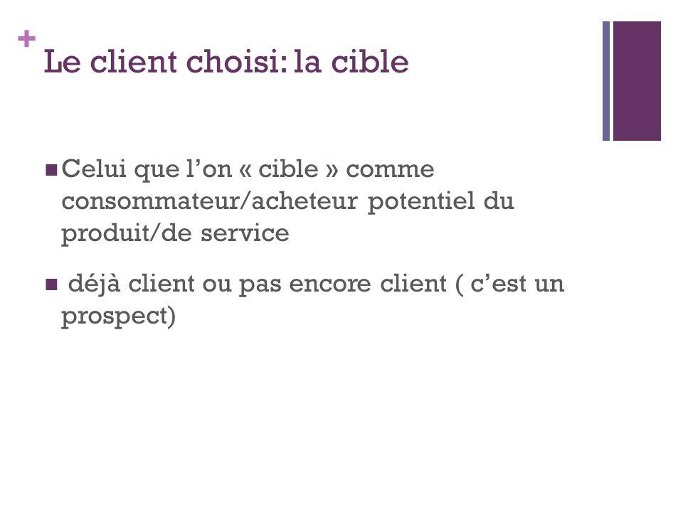 + Le client choisi: la cible Celui que lon « cible » comme consommateur/acheteur potentiel du produit/de service déjà client ou pas encore client ( ce