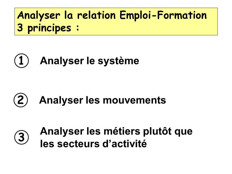 Analyser la relation Emploi-Formation 3 principes : 1 Analyser le système 2 Analyser les mouvements 3 Analyser les métiers plutôt que les secteurs dac