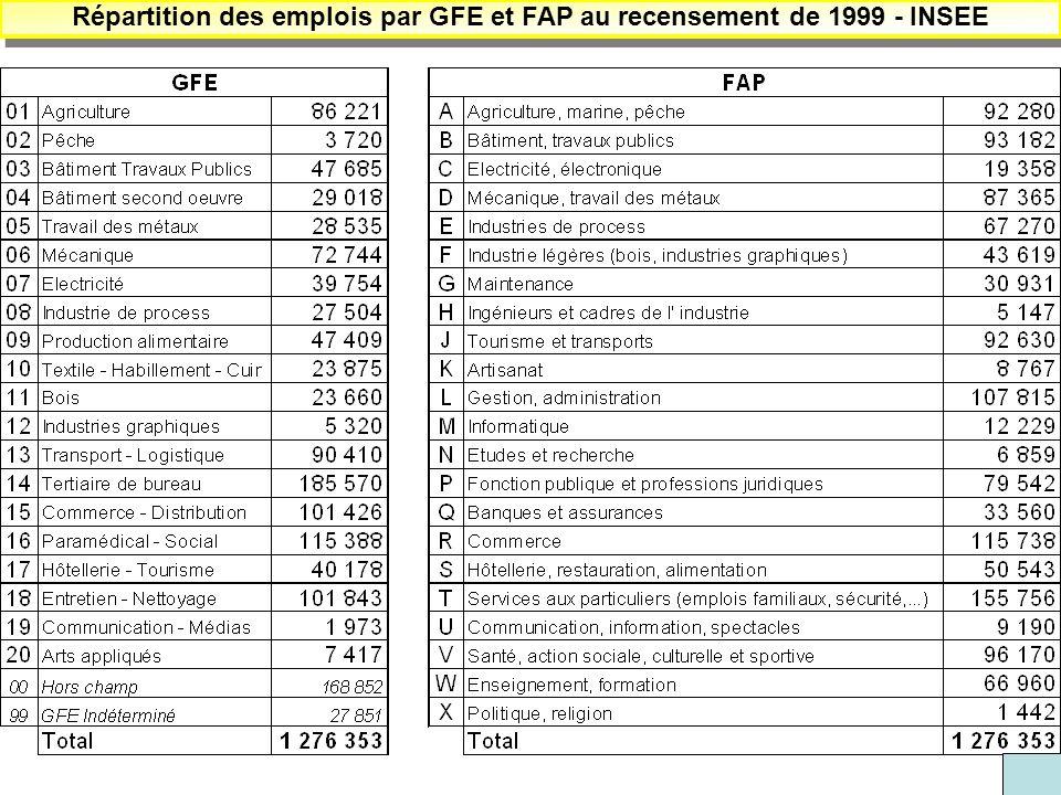 Répartition des emplois par GFE et FAP au recensement de 1999 - INSEE