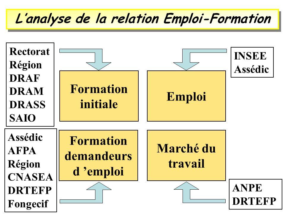 Lanalyse de la relation Emploi-Formation Formation initiale Marché du travail Formation demandeurs d emploi Emploi Rectorat Région DRAF DRAM DRASS SAI