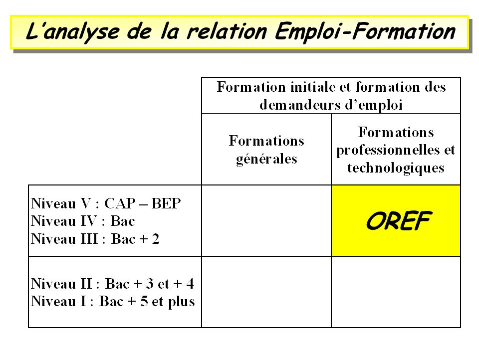 Lanalyse de la relation Emploi-Formation OREF