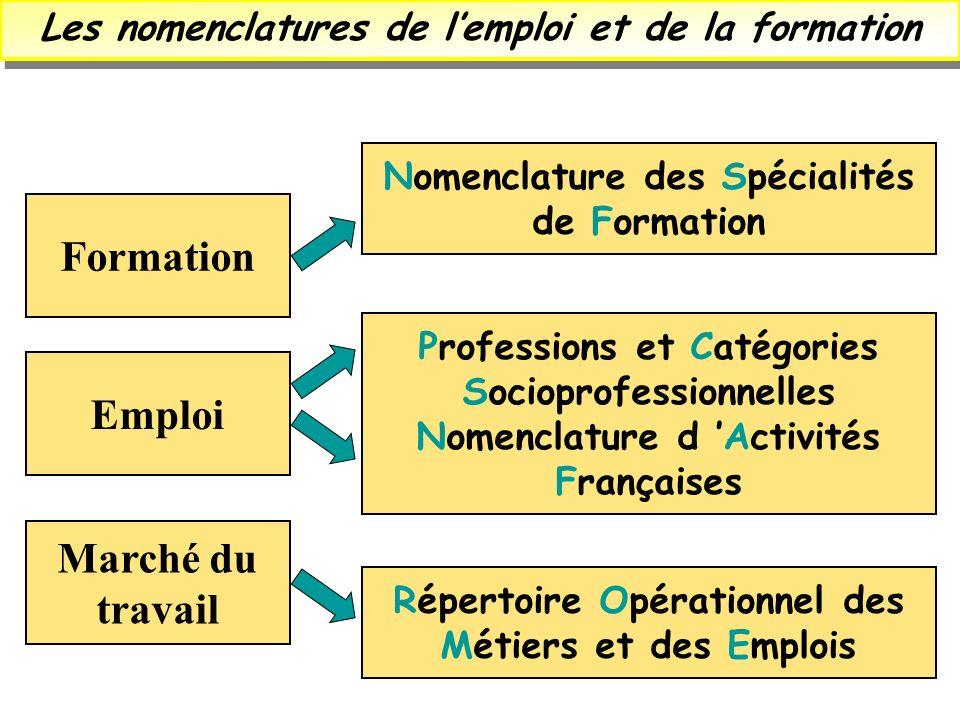 Les nomenclatures de lemploi et de la formation Nomenclature des Spécialités de Formation Répertoire Opérationnel des Métiers et des Emplois Professio