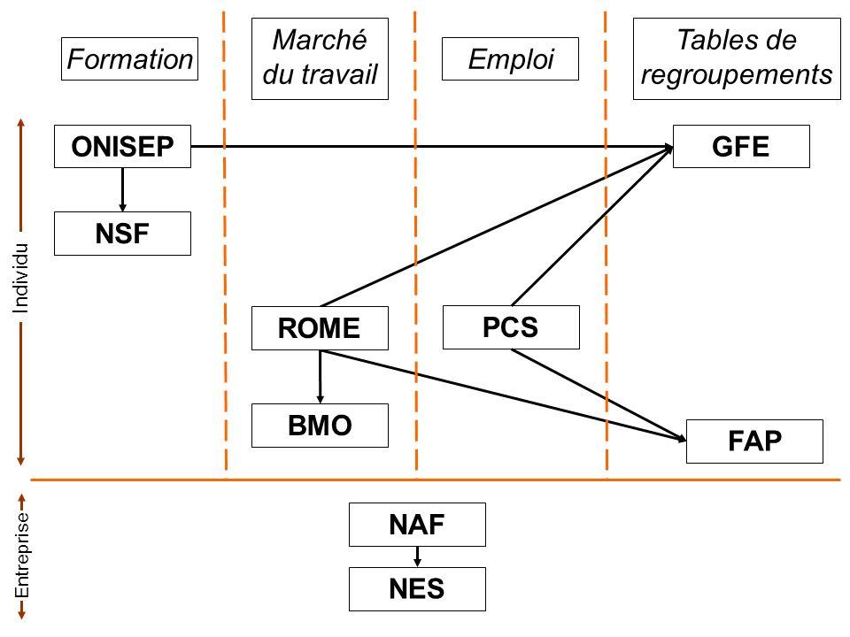 Nomenclature des Spécialités de Formation Conseil National de l Information Statistique 1er septembre 1994 1 - Domaines disciplinaires 2 - Domaines technico-professionnels de la production 3 - Domaines technico-professionnels des services 4 - Domaines du développement personnel