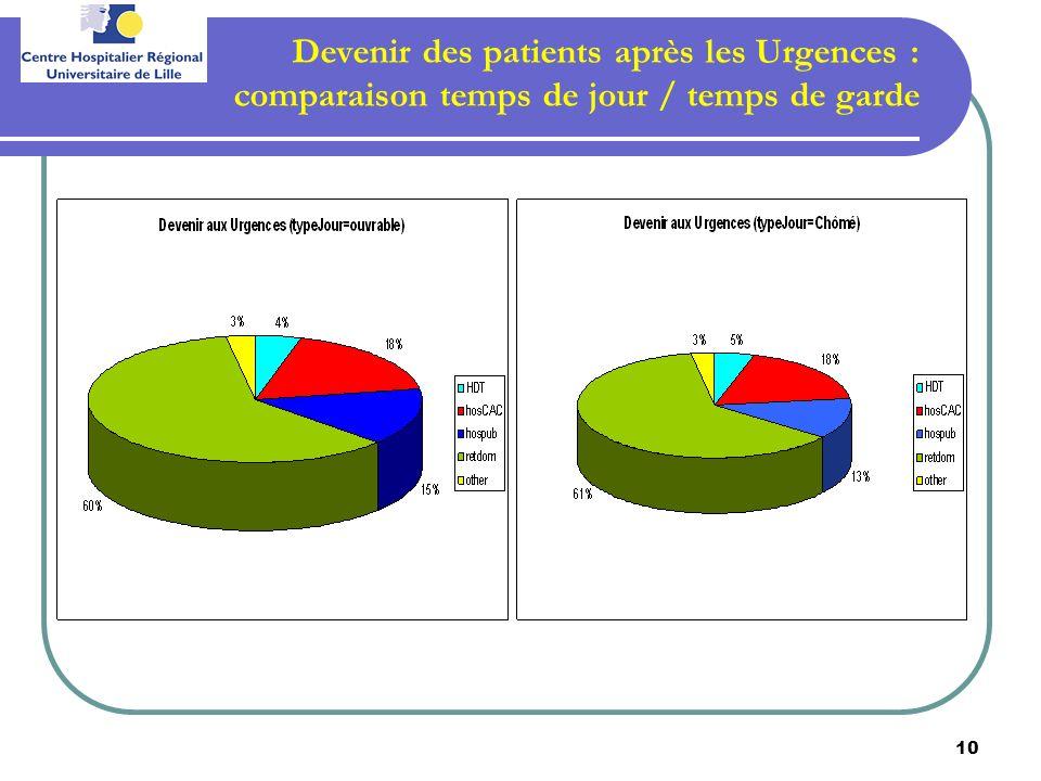 10 Devenir des patients après les Urgences : comparaison temps de jour / temps de garde