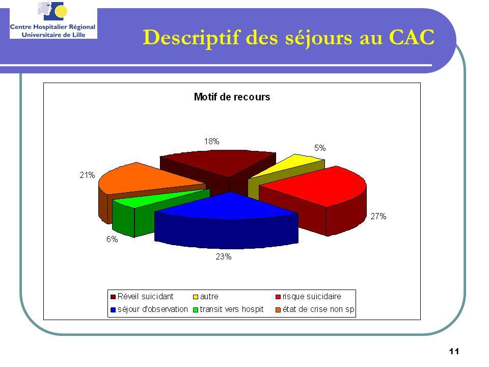 11 Descriptif des séjours au CAC
