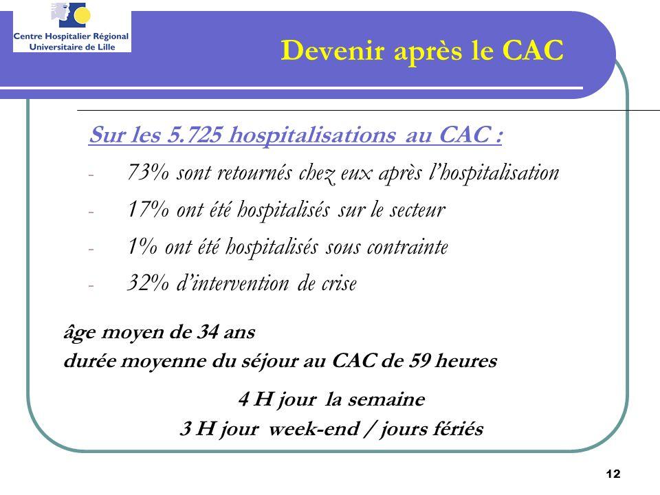 12 Devenir après le CAC Sur les 5.725 hospitalisations au CAC : - 73% sont retournés chez eux après lhospitalisation - 17% ont été hospitalisés sur le