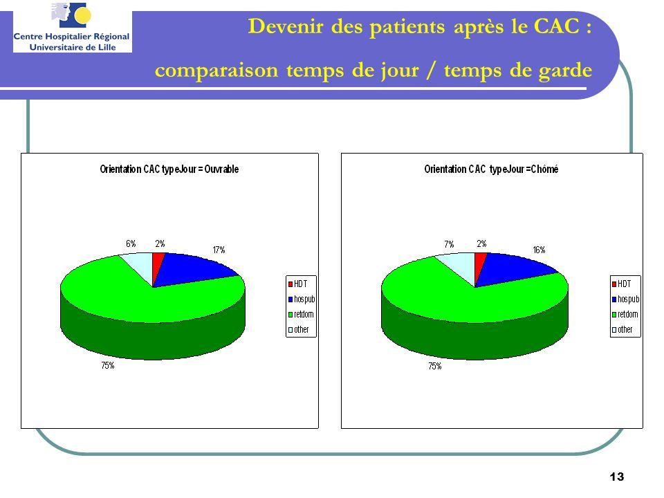 13 Devenir des patients après le CAC : comparaison temps de jour / temps de garde