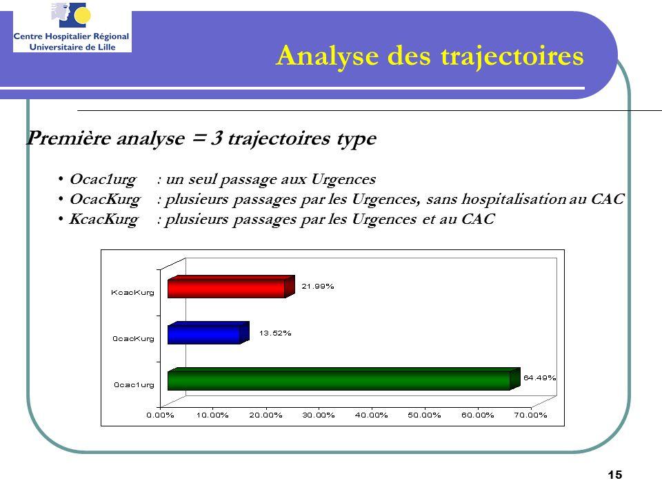 15 Analyse des trajectoires Première analyse = 3 trajectoires type Ocac1urg: un seul passage aux Urgences OcacKurg : plusieurs passages par les Urgenc