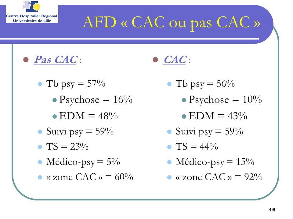 16 AFD « CAC ou pas CAC » Pas CAC : Tb psy = 57% Psychose = 16% EDM = 48% Suivi psy = 59% TS = 23% Médico-psy = 5% « zone CAC » = 60% CAC : Tb psy = 5