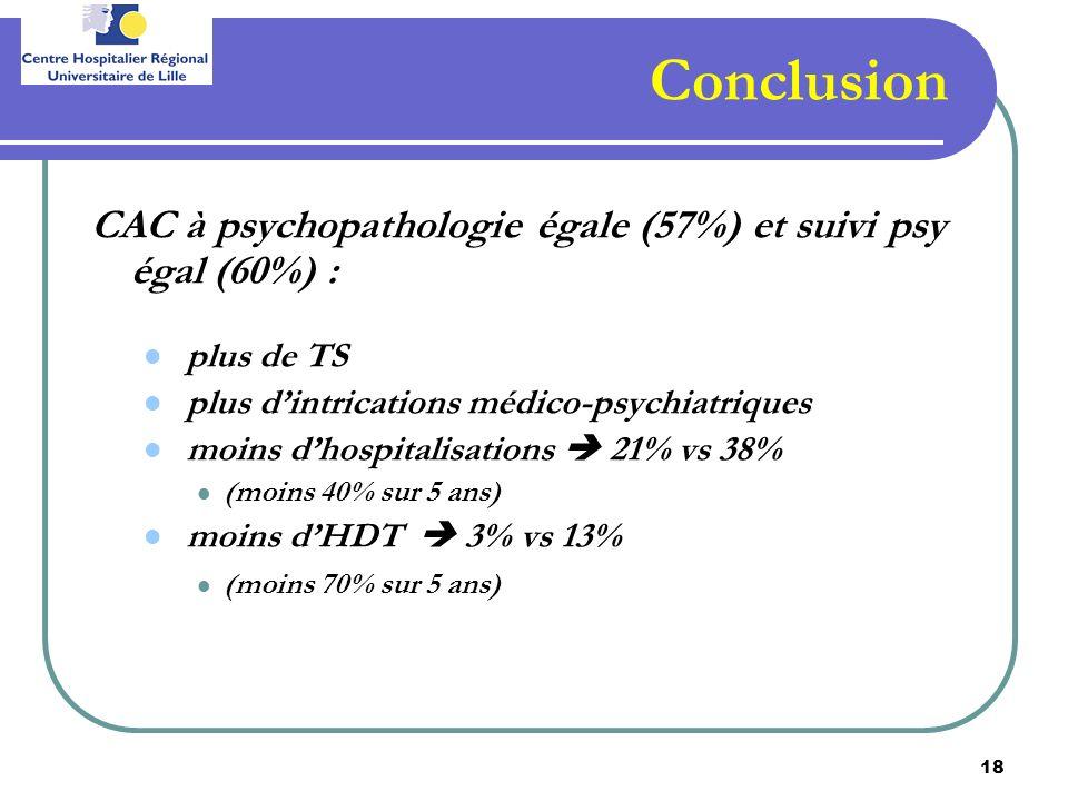 18 Conclusion CAC à psychopathologie égale (57%) et suivi psy égal (60%) : plus de TS plus dintrications médico-psychiatriques moins dhospitalisations