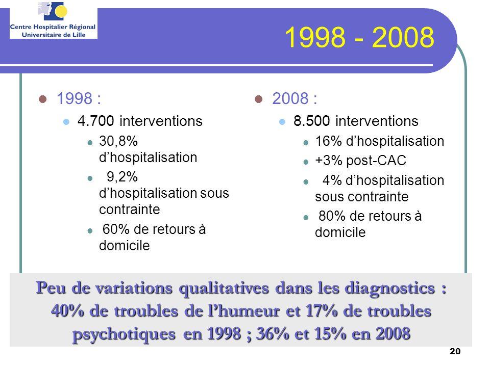 20 1998 - 2008 1998 : 4.700 interventions 30,8% dhospitalisation 9,2% dhospitalisation sous contrainte 60% de retours à domicile 2008 : 8.500 interven