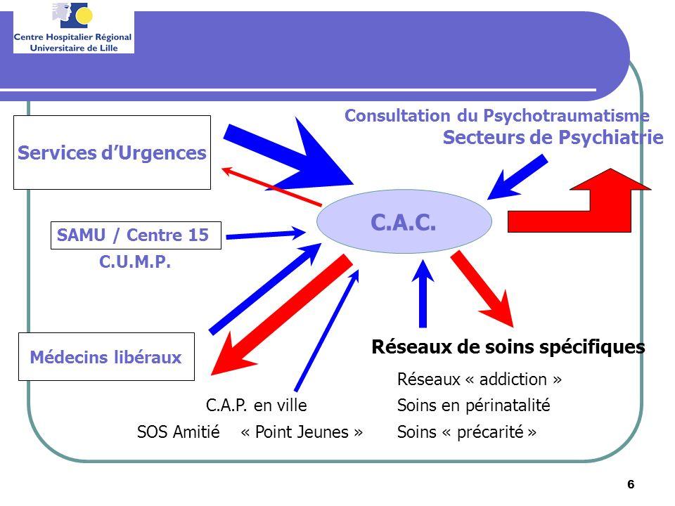 6 C.A.C. Services dUrgences Secteurs de Psychiatrie Médecins libéraux Réseaux de soins spécifiques Réseaux « addiction » Soins en périnatalité C.U.M.P