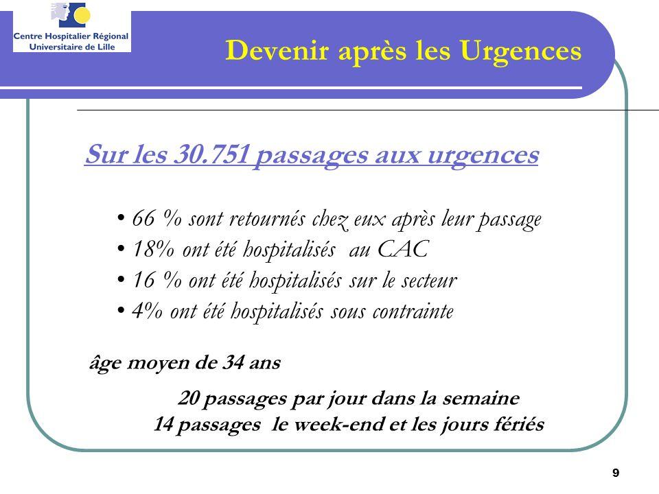 9 Devenir après les Urgences Sur les 30.751 passages aux urgences 66 % sont retournés chez eux après leur passage 18% ont été hospitalisés au CAC 16 %