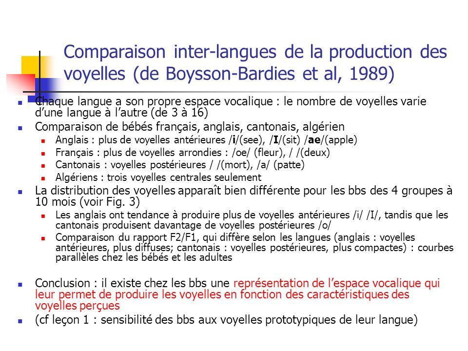 Comparaison inter-langues de la production des voyelles (de Boysson-Bardies et al, 1989) Chaque langue a son propre espace vocalique : le nombre de voyelles varie dune langue à lautre (de 3 à 16) Comparaison de bébés français, anglais, cantonais, algérien Anglais : plus de voyelles antérieures /i/(see), /I/(sit) /ae/(apple) Français : plus de voyelles arrondies : /oe/ (fleur), / /(deux) Cantonais : voyelles postérieures / /(mort), /a/ (patte) Algériens : trois voyelles centrales seulement La distribution des voyelles apparaît bien différente pour les bbs des 4 groupes à 10 mois (voir Fig.