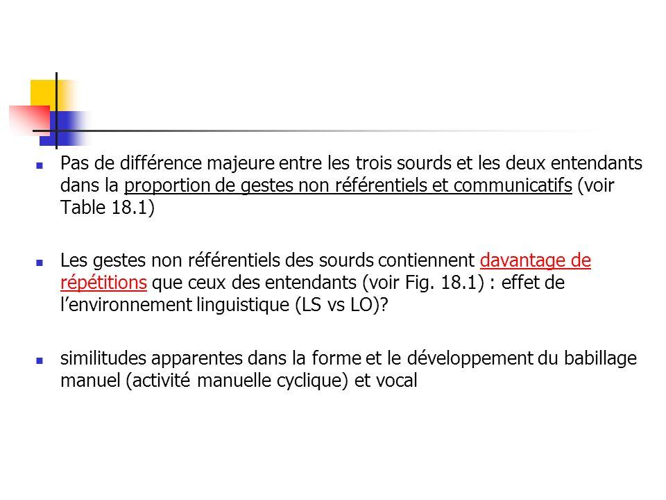 Pas de différence majeure entre les trois sourds et les deux entendants dans la proportion de gestes non référentiels et communicatifs (voir Table 18.1) Les gestes non référentiels des sourds contiennent davantage de répétitions que ceux des entendants (voir Fig.
