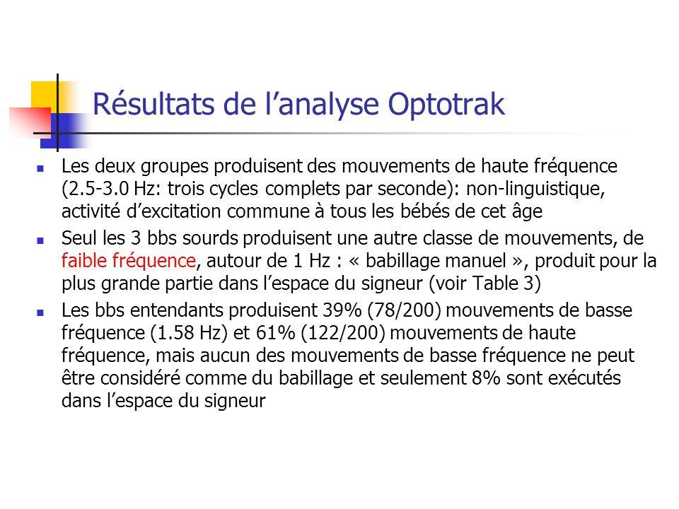 Résultats de lanalyse Optotrak Les deux groupes produisent des mouvements de haute fréquence (2.5-3.0 Hz: trois cycles complets par seconde): non-linguistique, activité dexcitation commune à tous les bébés de cet âge Seul les 3 bbs sourds produisent une autre classe de mouvements, de faible fréquence, autour de 1 Hz : « babillage manuel », produit pour la plus grande partie dans lespace du signeur (voir Table 3) Les bbs entendants produisent 39% (78/200) mouvements de basse fréquence (1.58 Hz) et 61% (122/200) mouvements de haute fréquence, mais aucun des mouvements de basse fréquence ne peut être considéré comme du babillage et seulement 8% sont exécutés dans lespace du signeur
