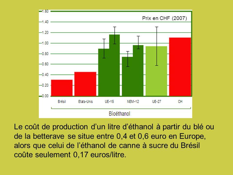 Le coût de production dun litre déthanol à partir du blé ou de la betterave se situe entre 0,4 et 0,6 euro en Europe, alors que celui de léthanol de canne à sucre du Brésil coûte seulement 0,17 euros/litre.