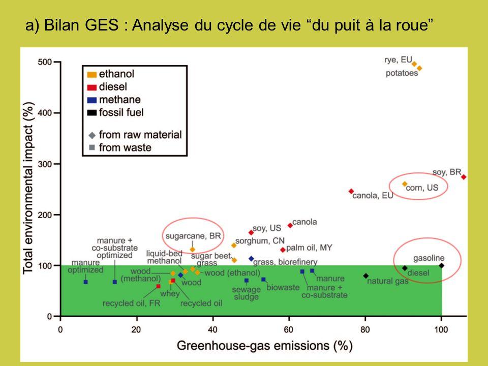 a) Bilan GES : Analyse du cycle de vie du puit à la roue