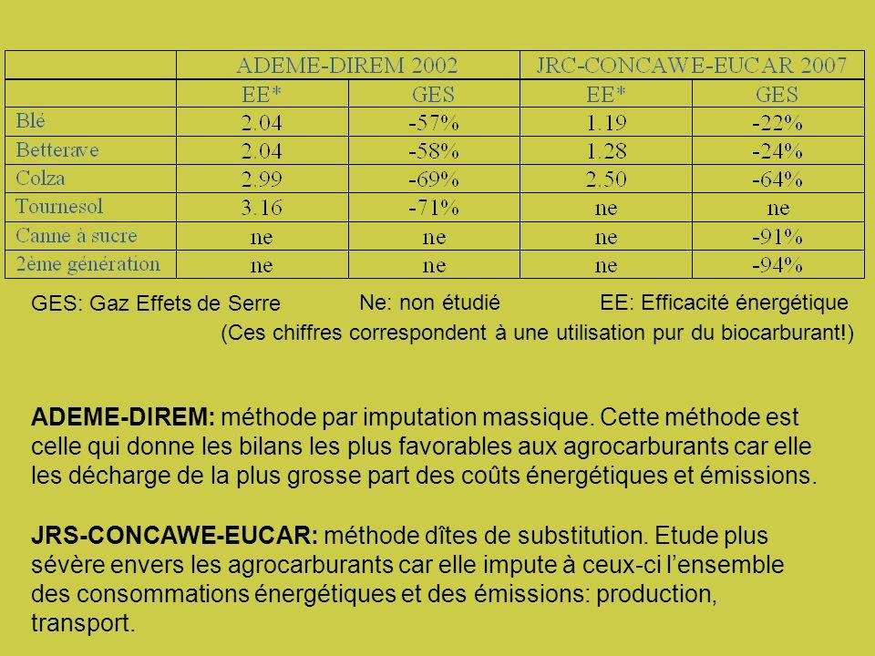 EE: Efficacité énergétiqueNe: non étudié GES: Gaz Effets de Serre ADEME-DIREM: méthode par imputation massique.