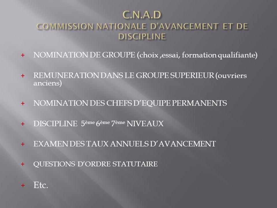 + NOMINATION DE GROUPE ( choix,essai, formation qualifiante) + REMUNERATION DANS LE GROUPE SUPERIEUR (ouvriers anciens) + NOMINATION DES CHEFS DEQUIPE