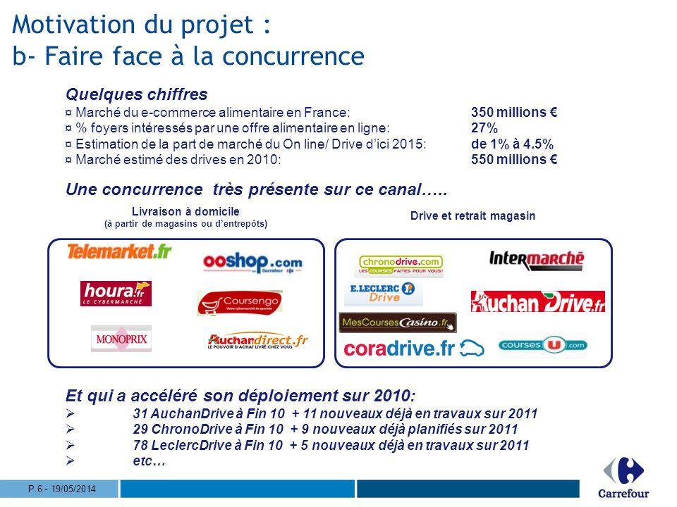 Le marché du Drive, en France Le panier moyen dun client Drive est 2x à 3x supérieur à celui de lhyper : 80 à 120 de panier moyen En cumulant des achats Drive et Magasin, un client Drive consomme au minimum autant et le plus souvent 20% de plus quun client du magasin.